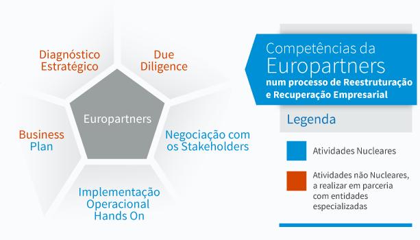 Competências da Europartners num processo de Reestruturação e Recuperação Empresarial
